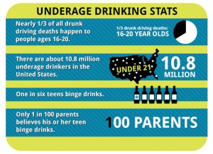 History of teenage substance abuse dating back 50 years