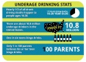 Teen, Underage Drinking